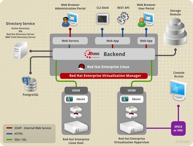 Projet de Virtualisation Open Source